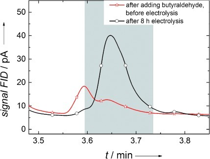 Liquid-injection gas chromatograms before and after electrolysis with butyraldehyde using a gel-modified electrode with immobilized alcohol dehydrogenase. At the retention time of 3.64 min a peak appears after electrolysis, indicating butanol generation.
