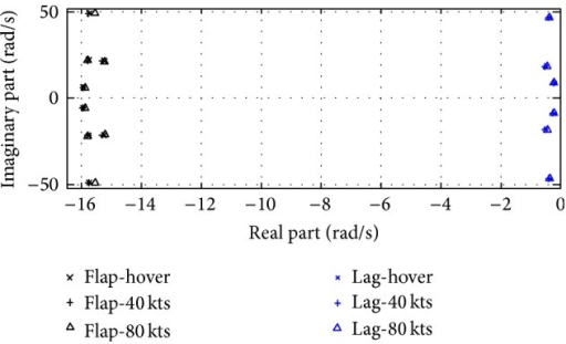 Loci of flapping and lead-lagging modes.