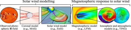 A coupled numerical scheme for predicting space weather using photospheric magnetic field observations. Using model solar wind output to drive magnetospheric simulations requires significant spatial and temporal downscaling of the time series.