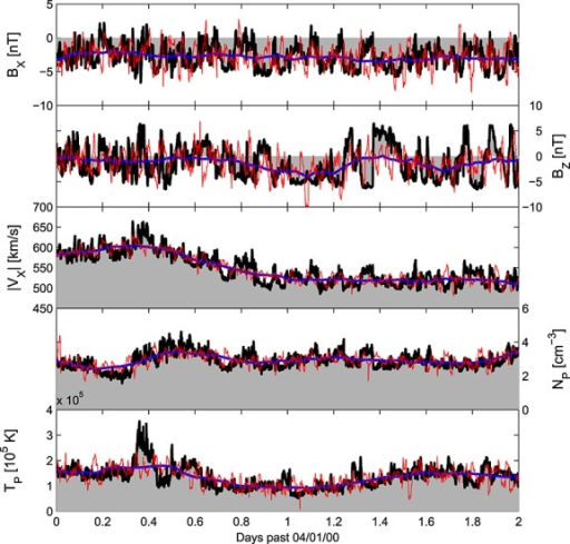 The 2 day solar wind interval used in this study. The observed 64 s ACE solar wind time series is shown in black and as grey-shaded regions, while the model-like time series, obtained from an 8 hour filter of the ACE data, is shown in blue. The downscaled model-like series is shown in red. (top to bottom) The radial (BX) and out-of-ecliptic (BZ) components of the magnetic field in GSE coordinates, followed by the radial solar wind speed, /VX/, the proton density, nP, and the proton temperature, TP.