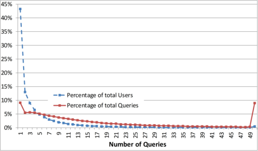 Percentage of users and queries per number of queries.