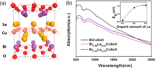 (a) The crystalline structure of La-doped BiCuSeO used in DFT calculations. (b) UV-Vis-NIR absorbance spectra of Bi1−xLaxCuSeO (x = 0, 0.04, 0.08) powder samples. Insert shows the variation of bandgaps with different La doping content estimated by Kubelka-Munk transformation.