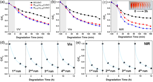 Photocatalytic degradation of Congo Red solution in the presence of Bi1−xLaxCuSeO (x = 0, 0.04, 0.08) powders under irradiation of (a) UV (λ = 365 ± 5 nm), (b) visible (420 nm < λ < 780 nm) and (c) near-infrared light (800 nm < λ < 1100 nm). Cycling runs using Bi0.92La0.08CuSeO powders under (d) visible and (e) near-infrared light irradiation.