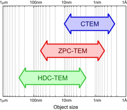 Application ranges of various phase contrast techniques in TEM. CTEM = conventional TEM; ZPC-TEM = Zernike phase contrast TEM; HDC-TEM = Hilbert differential contrast TEM.
