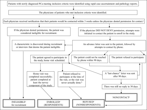 Flow diagram for the recruitment process of the pcap st open i flow diagram for the recruitment process of the pcap study la cohorta diagnosing ccuart Images