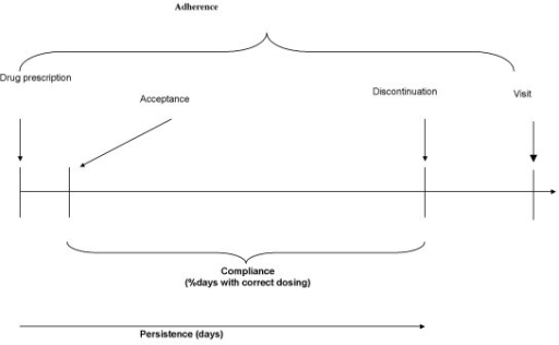 Formal definition of adherence/compliance/persistence.