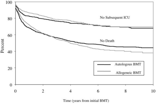 Time from bone marrow transplant to intensive care unit admission. Kaplan–Meier curves showing outcomes following bone marrow transplant (BMT) hospitalization. y axis, percentage of original cohort remaining event-free following discharge from BMT (n = 2,653); x axis, time in years from BMT discharge. Curves represent patients still alive following BMT hospitalization (no deaths, lower curves) and patients remaining free of the intensive care unit (ICU) following BMT hospitalization (censoring both deaths and patients lost to follow up) (no subsequent ICU, upper curves). Black lines, survival following autologous BMT; gray lines, survival following allogeneic BMT.