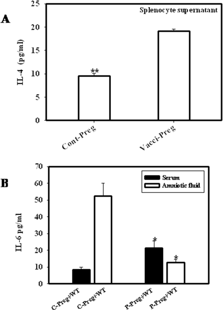 "Th2 cytokine levels were higher in vaccinated than unvaccinated pregnant mice.Vaccinated and unvaccinated mice were sacrificed and checked for the cytokine profile. IL-4 was significantly more in vaccinated mice as compared to the unvaccinated mice (A) Levels of Serum IL-6 was enhanced in vaccinated mice but reverse was observed in case of the amniotic fluid of vaccinated and unvaccinated mice (B). Data shows the representative of three independent experiments performed. * p<0.05, ** p<0.001(Student ""t"" test)."