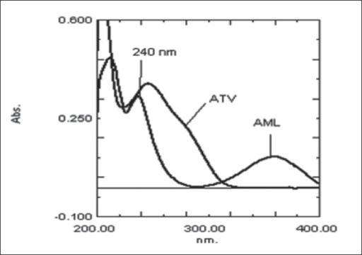 UV overlaid spectra of ATV and AMLUV overlaid spectra of ATV (10 μg/ml) and AML (10 μg/ml).