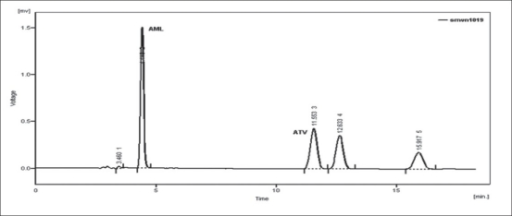 Chromatogram of acid treated ATV and AMLChromatogram of 0.1 N HCl-treated ATV (6 μg/ml) and AML (6 μg/ml) at 80° for 1 h.