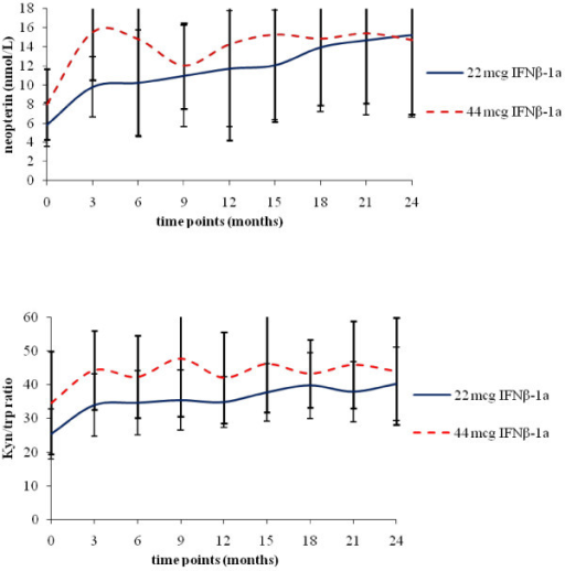 A: neopterin serum levels as function of time and drug dose; B: kyn/trp ratio as function of time and drug dose. Neopterin production (A) and tryptophan degradation (as measured by kynurenine/tryptophan ratio) (B) in patients treated with 22 or 44 mcg of interferon beta-1a (IFNβ-1a), administered three times weekly via subcutaneous injection.