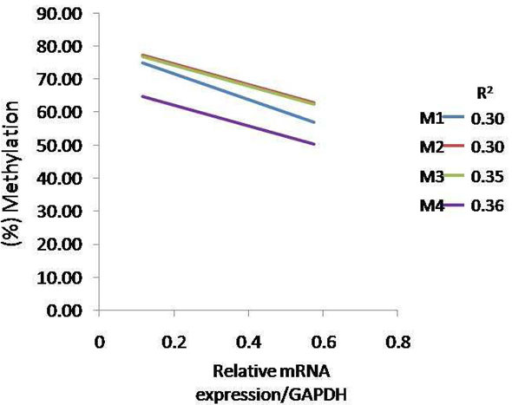 Correlation between CD4 promoter methylation and relative gene expression in L72 spleen at 21dpi. Correlation analysis of the relationship between methylation and CD4 gene mRNA expression level. R represents for the correlation coefficient. M1: CpG site 1; M2: CpG site 2; M3: CpG site3; M4: CpG site 4. n=4 for each line and treatment.