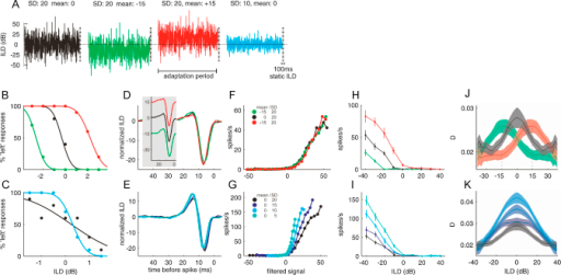 Auditory spatial processing adapts to stimulus statistics. (A) Human listeners and anesthetized ferrets were presented with noise sequences in which interaural level differences (ILD) rapidly fluctuated according to a Gaussian distribution. Negative values indicate that the sound level was higher in the contralateral ear (left ear for psychophysics). (B) Changing the mean of the distribution biased the perceived laterality of a subsequent stimulus, resulting in shifts in the listeners' psychometric functions, which plot the percentage of trials that a subject perceived the sound presented over headphones to come from the left as a function of the ILD. (C) Changing the distribution's variance altered the listeners' spatial sensitivity, as shown by increases (low variance) or decreases (high variance) in the slopes of the psychometric functions. (D–K) The responses of neurons in the inferior colliculus changed in line with these perceptual phenomena. For each neuron and each stimulus condition, spatial response properties were characterized both in terms of the components of a linear–nonlinear model (D–G) and a more conventional rate–ILD function (H, I). Slope and response variability of all rate-ILD functions were also analyzed further to obtain a population measure of neural sensitivity, the standard separation D (J, K). The linear–nonlinear model analysis describes neural coding using a two-stage process, consisting of linear filtering (D, E) of the stimulus by the neuron, which provides an estimate of the stimulus feature that best drives it, followed by spike generation according to a nonlinear function (F, G) of the similarity of the stimulus to that feature. This analysis revealed that neurons match their stimulus preference to the stimulus distribution's mean (inset in panel D shows filters before mean-subtraction), but retain similar gain (F) across different means. This results in large shifts in rate-ILD functions (H) and allows the population to maintain the highest sensitivity near the mean of the distribution (J). Across distributions with different variances, neurons largely retained their filter shape (E), but increased their gain as the variance was reduced (G). This resulted in steeper rate-ILD functions (I) and higher neural sensitivity in a low variance context (K).
