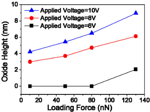 Variations in AFM-LO oxide height with different loading forces and applied voltages.