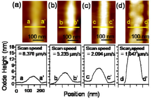 AFM images and cross-sectional curves of oxide lines on c-plane 4H-SiC obtained under different scan speeds: (a) 8.376 μm/s; (b) 5.235 μm/s; (c) 2.094 μm/s; and (d) 1.047 μm/s.