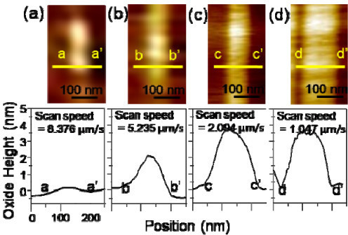AFM images and cross-sectional curves of oxide lines on m-plane 4H-SiC obtained under different scan speeds: (a) 8.376 μm/s; (b) 5.235 μm/s; (c) 2.094 μm/s; and (d) 1.047 μm/s.