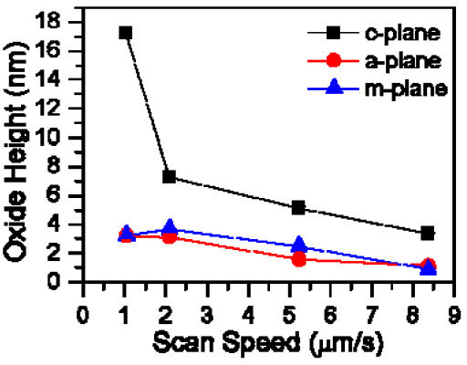 Oxide height as a function of scan speed on different 4H-SiC by AFM-LO.