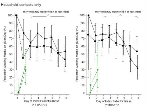 Facemask adherence by household contacts. Daily proportion and 95% confidence interval of household contacts wearing a facemask 'always' or 'mostly' in transmission-prone situations, in households assigned to wearing facemasks and practising intensified hand hygiene (MH group; dashed line) or only wearing facemasks (M group; continuous line), stratified by season. Symbols represent the proportion of participants wearing facemasks before (green, hollow circles) and after (black squares) the intervention was fully implemented in the household.