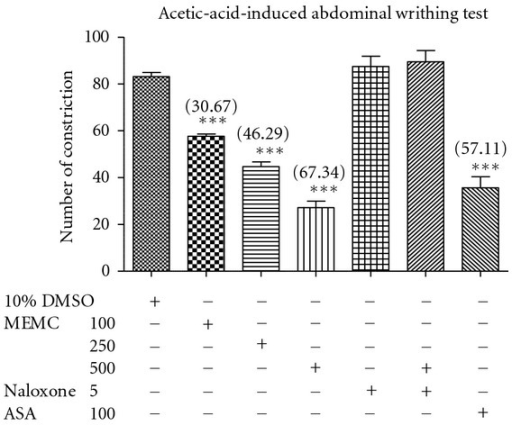 Effect of MEMC in acetic-acid-induced abdominal constriction test in mice. Acetic acid administered intraperitoneally 60 min before pretreated with vehicle (control), acetylsalicylic acid (ASA), or MEMC (100, 250, and 500 mg/kg). All treatments administered via oral route. The asterisks denote the significance levels as compared to control, ***P < 0.001 by one-way ANOVA followed by Dunnett's post hoc test. ***Data differed significantly (P < 0.001) when compared to the 10% DMSO-treated group.