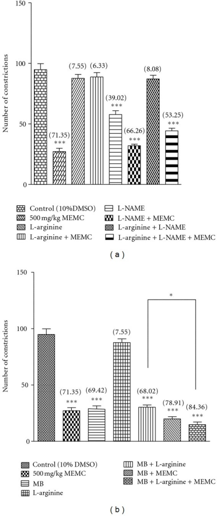 (a) Effects of L-arginine, L-NAME, and their combination on MEMC antinociception as assessed by acetic-acid-induced abdominal constriction test. The asterisks denote the significance levels as compared to control, ***P < 0.001 by one-way ANOVA followed by Dunnett's post hoc test. (b) Effects of L-arginine, methyline blue, and their combination on MEMC antinociception as assessed by acetic-acid-induced abdominal constriction test. The asterisks denote the significance levels as compared to control, ***P < 0.001 by one-way ANOVA followed by Dunnett's post hoc test. ***P < 0.001 by one-way ANOVA followed by Dunnett's post hoc test.