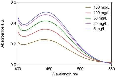 UV-vis absorption spectra measured from 400 to 550 nm for ethyl alcohol concentrations in mixture ranged from 5 to 150 mg/L.