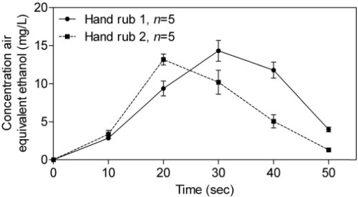 Evolution of alcohols concentrations in air during hygienic hand disinfection (arithmetic mean ± SD) with hand rub 1 and hand rub 2.