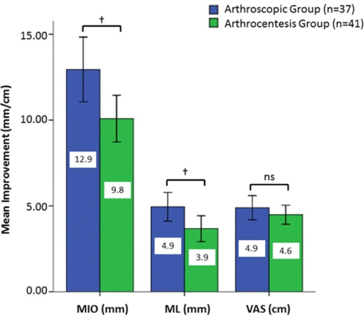 Graphs showing the mean values of improvements.Maximal inter-incisal opening (MIO), maximal contra-lateral movement (ML) and joint pain using visual analogue scale (VAS) in patients are subjected to arthroscopy or arthrocentesis. Standard deviation values are presented as error bars. (†P<0.05; ns, not significant.).