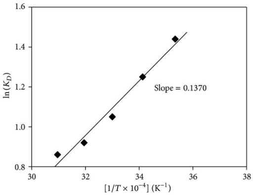 effects of temperature and solvents on Effects of extraction solvents on phytochemicals and antioxidant activities of walnut (juglans regia l) green husk extracts qiang zhang college of life sciences, shanxi normal university, linfen 041004, china  dark at room temperature for 30 min, and the absorbance was measured at 517 nm the.