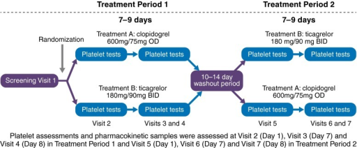 Study design. Hispanic subjects with CAD and treated with aspirin therapy were randomly assigned in a 1:1 fashion to one of two treatment sequences: either ticagrelor 180 mg LD and 90 mg twice-daily MD for 7–9 days, followed by a washout period and clopidogrel 600 mg LD and 75 mg once-daily MD for 7–9 days, or clopidogrel 600 mg LD and 75 mg once-daily MD for 7–9 days, followed by a washout period and ticagrelor 180 mg LD and 90 mg twice-daily MD for 7–9 days. Platelet reactivity assessment and ticagrelor plasma concentrations were measured at several timepoints around the LD and at the end of the MD phase. CAD coronary artery disease, LD loading dose, MD maintenance dose