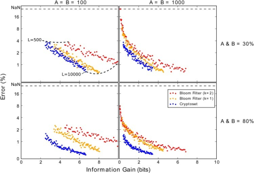 Cryptosets provide a better tradeoff between estimate error and security risk.The figures plot the average over 50 simulations of the overlap estimate error (on a log scale) against average information gain (in bits) for cryptosets and Bloom filters over a large range of lengths (ranging from 500 to 10000). The ideal method would have both error and information gain close to zero. The left column of figures uses datasets with 100 items, while the right column of uses datasets with 1000 items. The top row simulates these datasets with an overlap of 40%, while the bottom row simulates with an overlap of 80%. Cryptosets are consistently more accurate and secure than Bloom filters, and this trend is most pronounced in large datasets with lower overlaps (top right).