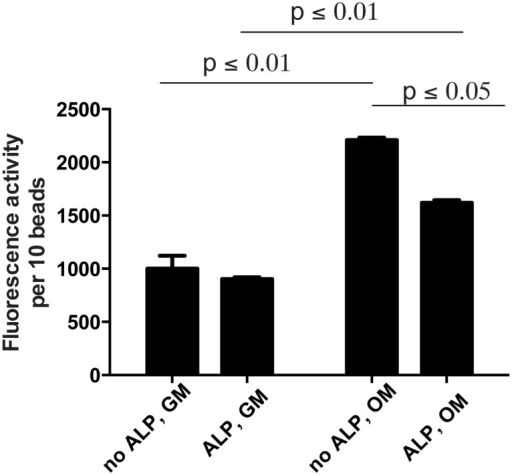 Alkaline phosphatase activity in cells cultured in ALP-modified or unmodified beads for 9 days as indicated.p values indicate statistical significant differences by Sidak's multiple comparison test.