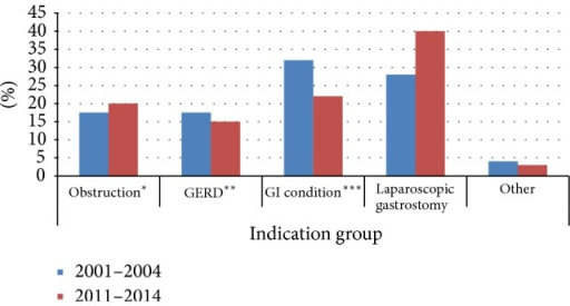 Percentage distribution of indications from January 2001 to December 2004 (455 patients) compared to July 2011 to May 2014 (376 patients). *Obstruction in the upper gastrointestinal tract, **gastroesophageal reflux disease, and ***investigation of gastroenterological conditions.