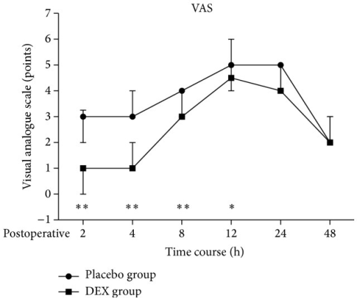 Median postoperative VAS pain scores of patients receiving intranasal DEX and placebo at each recording time point. The areas under curves (AUC) of VAS pain scores for 2–12 h were significantly lower in DEX group than Placebo group (P < 0.05). Values are given as Median (IQR (range)). ∗P < 0.001, ∗∗P < 0.0001.