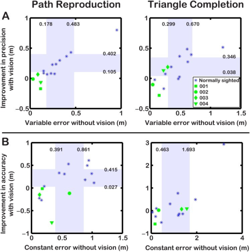 Graph showing improvement in variable error (A) or constant error (B) when using vision against errors when navigating without vision.Shading indicates the 95% confidence intervals computed from the control data. Path Reproduction: Patients did not show similar improvements in precision or accuracy when navigating with the prosthesis as controls. All had lower variable errors without vision, and three had lower constant errors without vision, compared to controls. Triangle Completion: Two of four patients showed similar improvements in precision when using vision as controls, and all patients showed lower variable errors without vision compared to controls. Two patients had lower constant errors without vision compared to controls.
