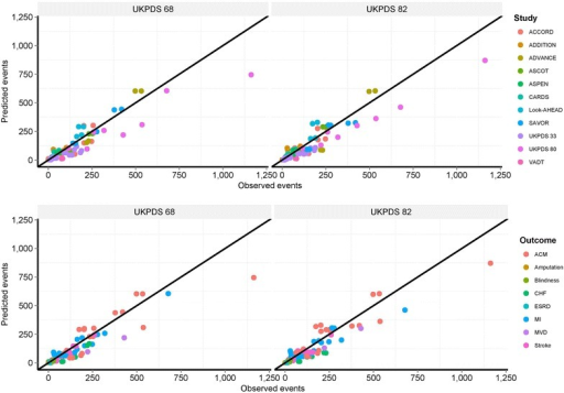 Observed versus predicted endpoints stratified by validations study, endpoint and UKPDS equations. Overall validation coefficient of determination for UKPDS 68, R2 = 0.851; UKPDS 82, R2 = 0.870. ACM all-cause mortality, CHF congestive heart failure, CHD coronary heart disease, CV cardiovascular, MI myocardial infarction, ESRD end stage renal disease, MVD microvascular disease, PE primary endpoint.