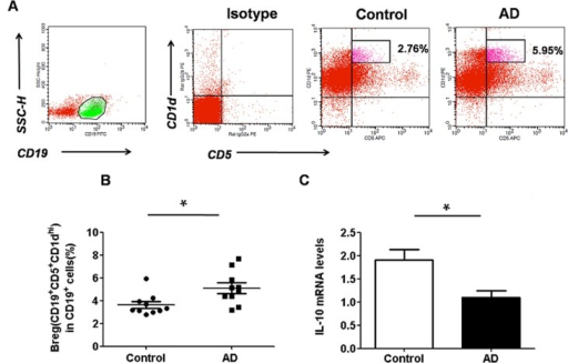 Regulatory B10 cells are augmented and the level of IL-10 expression is decreased in the spleen of AD mice.(A) Representative dot-plots showing the percentage of CD5+CD19+CD1dhi B10 cells in control (n = 10) and AD mice (n = 10); (B) Bar graph depicting the percentage of CD5+CD19+CD1dhiB10 cells in control and AD mice as analyzed by flow cytometry. The percentage of CD5+CD19+CD1dhi B10 cells was significantly higher in the AD group than that observed in the control. Data are expressed as mean ± SEM.*P<0.05, asanalyzed by one-way ANOVA, followed by Tukey multiple-comparison test; (B) The level ofIL-10 mRNA expression decreased in the spleen of AD mice (n = 10) compared to that of control (n = 10). Data are expressed as mean ± SEM. *P < 0.05, as analyzed by one-way ANOVA, followed by Tukey multiple-comparison test.