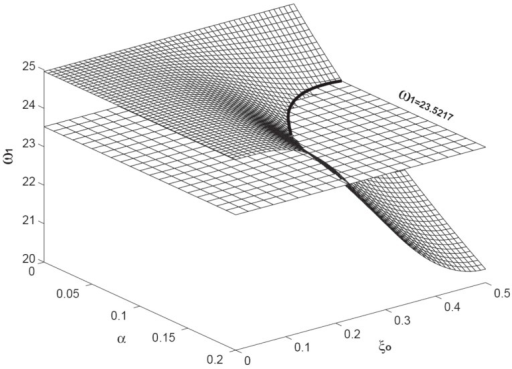 The variation of the first resonant frequency() as a function ofand. The level plane is the one with the constant of = 23.5217. The intersection of the two planes is marked with a solid curve. Here, the axial load is fixed as = 10.