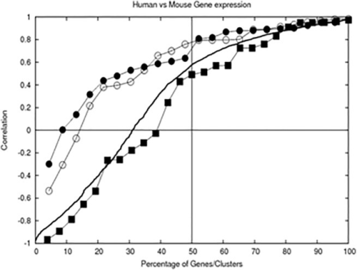 Correlation of profiles of gene groups/clusters and individual gene pairs, sorted and drawn as a function of percentage of total number of group/gene pairs.The bold line shows a correlation of expression profiles of the same gene in human vs in mouse. Correlation of average profiles of gene groups are also shown: line with filled circles -clustered using mESC gene expression profiles, line with open circles—clustered using hESC profiles, line with filled squares—co-clustered. The correlations were sorted and drawn as a function of percentage of all group/gene pairs, allowing comparison of cases with different number of pairs. Significance of correlation p<0.05 is at correlation coefficient larger than 0.67 for 9-point expression profiles and 0.71 for 8-point profiles.