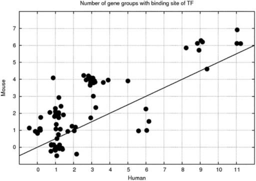 Number of gene groups with binding site of TF.Correlation between the number of gene groups/clusters, having statistically significant overrepresentation of binding sites of 81 TFs, calculated for human and mouse clusters. The points are randomly disposed. The line y = 2 x is drawn for a reference.