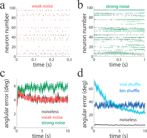 Slow firing rate covariations underlie reliable encoding.(a,b) Population activity patterns over time for a noiseless (black dots), weak-noise (red) and strong-noise (green) network. The noiseless network is identical in the two panels but represented at two different time resolutions. Networks only differ in the injected noise variance, while other parameters including initial conditions are identical (Methods). (c) Angular error as a function of time for the three networks (100 ms time window). (d) Angular error as a function of time for the noiseless network (black line) and for trial- (light blue) and bin- (dark blue) shuffled networks. When the slow covariations of firing rate are destroyed by the shuffling, performance largely deteriorates compared to the one of the noiseless network.