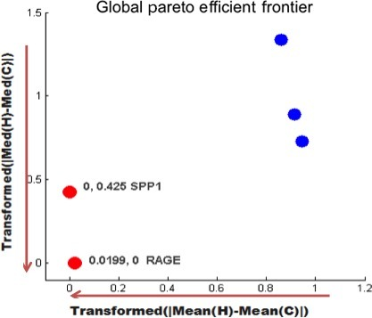 Globally‐optimal Pareto‐efficient frontier consisting of RAGE and SPP1 genes.