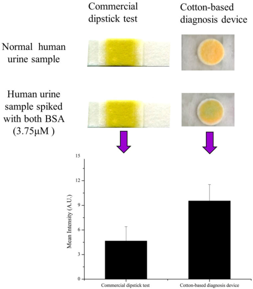 The comparisons commercial dipstick and cotton-based diagnostic devices on the urinalysis assays by visual observation and quantitative.Photographic evidence comparing commercial strip test and cotton-based diagnosis of a urine sample shows that the cotton-based diagnostic device changed color (yellow to green) as visible by the naked-eye in spiked BSA (3.75 μM) sample. The total quantitative procedure was almost the same as the protocol shown in Figure 3. After data readout (using a desktop scanner to scan the reacting test pad and turning the colorimetric output signal into a grayscale value to analyze the color intensity via the graphics processing software, ImageJ), we obtained the sensitivity to generate an Orginpro 8 histogram. Each value is the mean of three replicates (samples number N = 3), and the error bars represent the deviations of the measurements. The histogram illustrates the comparisons commercial dipstick and cotton-based diagnostic devices calibration plot for the mean intensity (I = spiked BSA 3.75 μM - normal) of the colorimetric results.