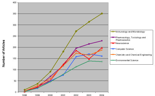Number of Microarray Articles by Subject (1998–2004).