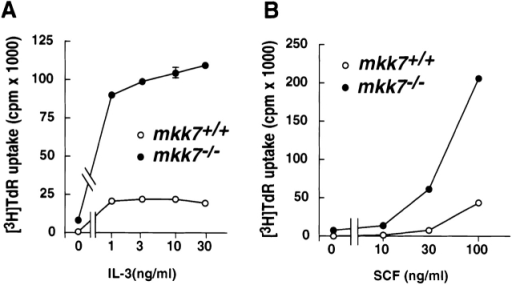 MKK7 regulates BMMC proliferation but not apoptosis. (A and B) Proliferation of mkk7+/+ and mkk7−/− BMMCs. mkk7+/+ and mkk7−/− BMMCs were incubated with increasing concentrations of (A) IL-3 or (B) SCF (c-Kit-Ligand). [3H]Thymidine uptake was determined 24 h after cytokine addition. Similar results were obtained for five separate cultures from five mice of each genotype. (C) Induction of apoptosis in mkk7+/+ and mkk7−/− BMMCs. Cells were stimulated for 14 or 42 h with either anisomycin (Aniso; 10 μM), UV-irradiation (500 mJ), or heat shock (45°C for 30 min). Cell viability was determined in triplicate by 7-AAD and PI staining and normalized to the percentage of viable cells in untreated cultures. One result of a triplicate culture (± SD) representative of five independent experiments is shown for each activation. Normal susceptibility to cell death of mkk7−/− BMMCs (P > 0.1) was also observed at various seeding numbers and in response to growth factor deprivation and osmotic shock (not shown).
