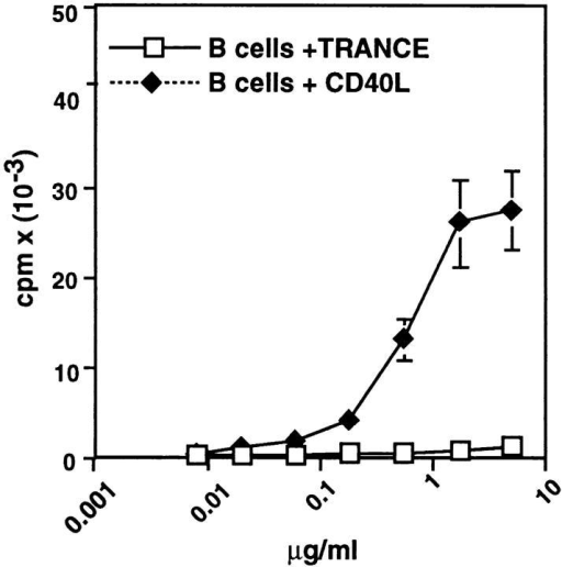 TRANCE does  not induce the proliferation of B  or T cells. Triplicate wells of 2 ×  104 purified B cells were cultured  in complete medium in the presence of increasing doses of soluble  TRANCE or CD40L in flat-bottomed 96-well plates. 105 purified  T cells were cultured in complete  medium containing Con A (2.5  μg/ml) in the presence of increasing doses of soluble TRANCE.  [3H]thymidine incorporation was  assessed after 2 d of culture.