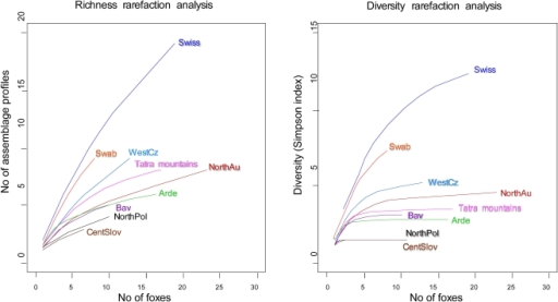 an analysis of diversity in the simpsons Decades of research by organizational scientists, psychologists, sociologists, economists and demographers show that socially diverse groups (that is, those with a diversity of race, ethnicity.