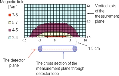 Example of HHMD emissions from a vertical-handlenormal plane (front view). Axes coordinates in cm.