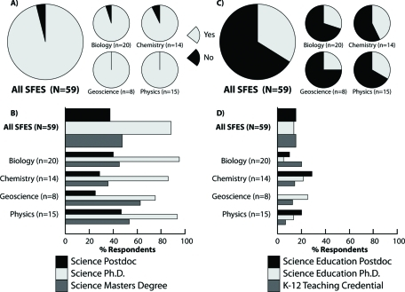 SFES professional training. Pie graphs describe the proportions of SFES with any formal postbaccalaureate training in science (A) and science education (C). Bar graphs describe the types of formal postbaccalaureate training SFES report in science (B) and science education (D) for all SFES and disaggregated by science discipline.