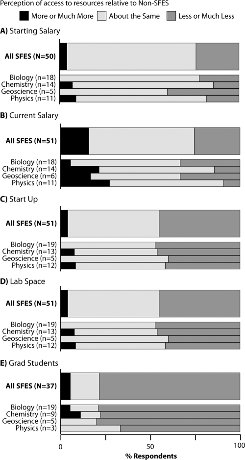 SFES perceptions of access to resources compared with non-SFES. Reported relative starting salary (A), current salary (B), start-up package (C), lab space (D), and access to graduate students (for SFES in departments with graduate programs; E) for all SFES and disaggregated by science discipline.