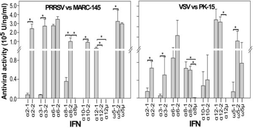 Differential antiviral activity among polymorphic isoforms of some subtypes of porcine type I IFNs. Antiviral activity against PRRSV and VSV was evaluated as described in Sang et al., 2010 [11], and analyzed based on individual polymorphic isoforms. Authentic expression of individual IFN peptides was confirmed by gel electrophoresis. Peptide concentrations were adjusted to 2 μg/ml to ensure the antiviral differences were not a result of peptide levels in the antiviral assays. Antiviral activity of overexpressed IFN peptides was assayed as the inhibition of virus cytopathic effect, in which 1 unit (U) is defined as the highest dilution that reduced cell loss by 50% according to the Reed-Muench method. Data are means from four duplicates of two independent experiments. *p<0.05, n=4.